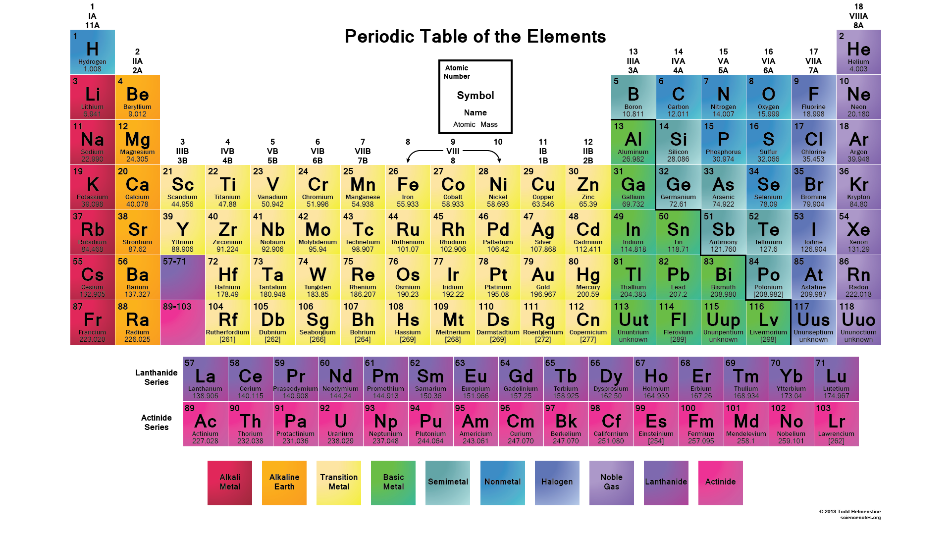 Periodic table of elements - metals