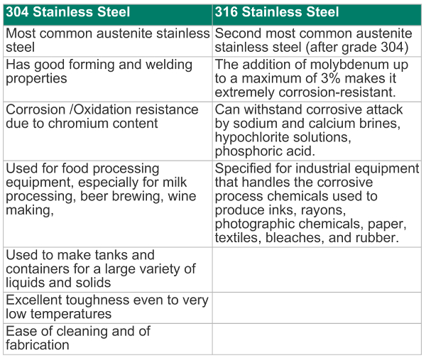 Magnetic Properties of 304 & 316 Stainless Steel