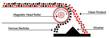 magnetic head roller conveyor head roller magnetic pulleys